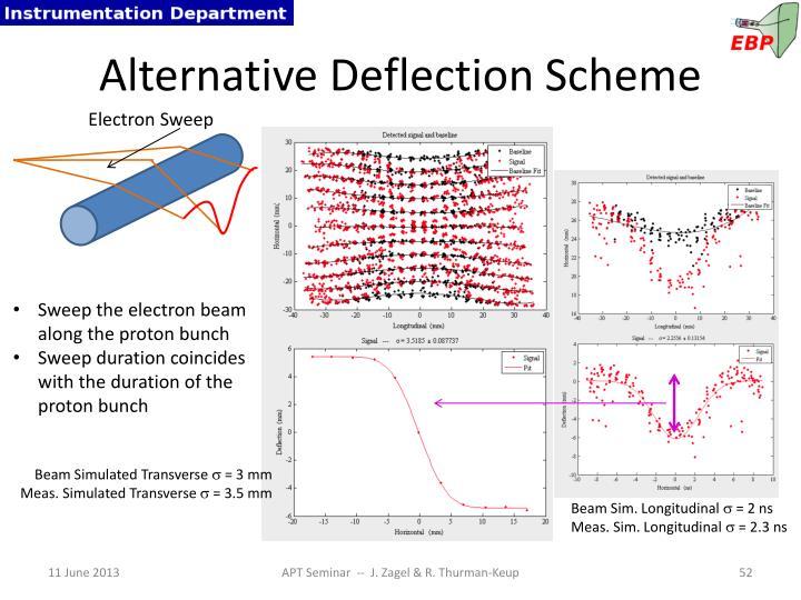 Alternative Deflection Scheme