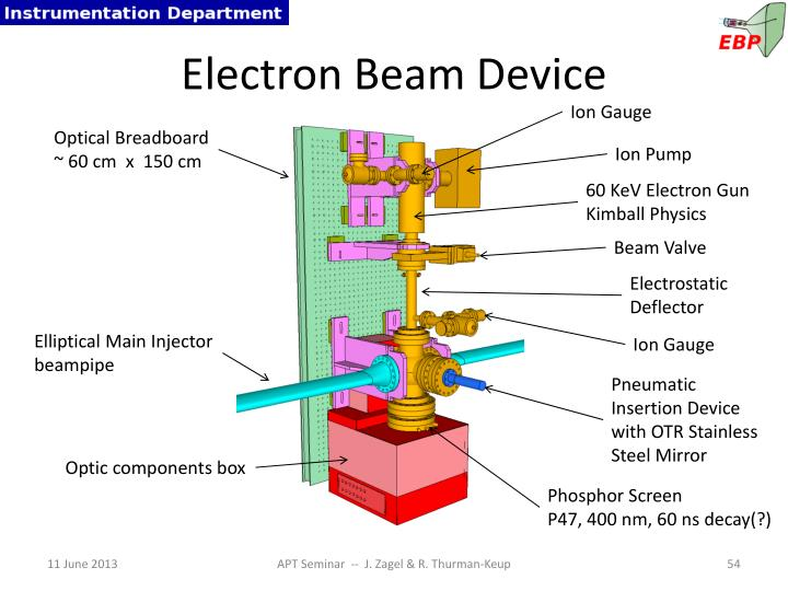 Electron Beam Device