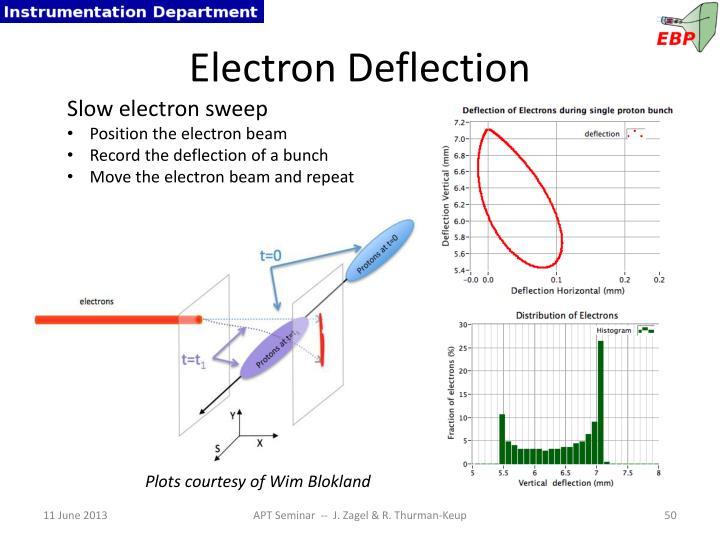 Electron Deflection