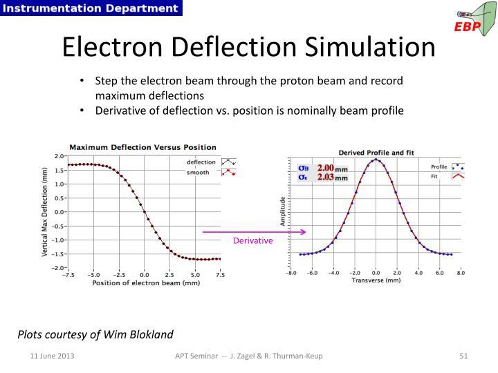 Electron Deflection Simulation