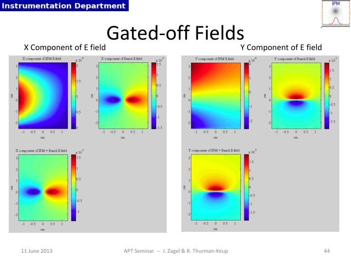 Gated-off Fields