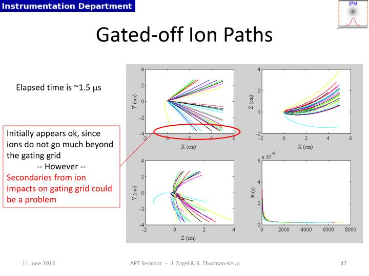 Gated-off Ion Paths