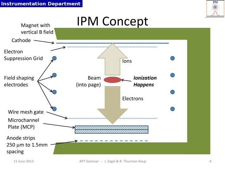 IPM Concept