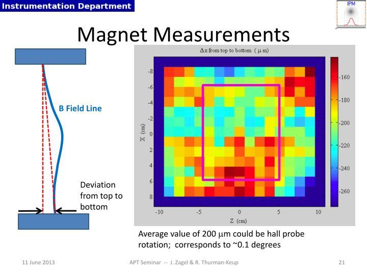 Magnet Measurements
