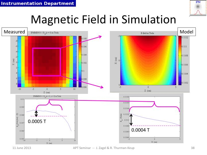 Magnetic Field in Simulation