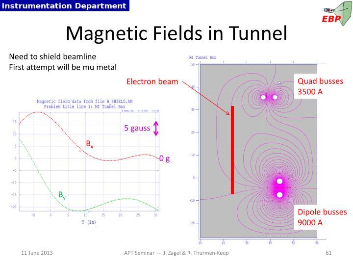 Magnetic Fields in Tunnel