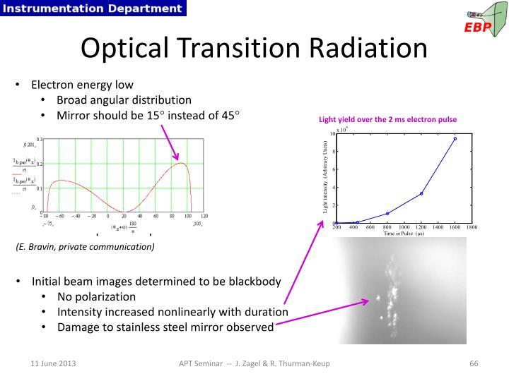 Optical Transition Radiation