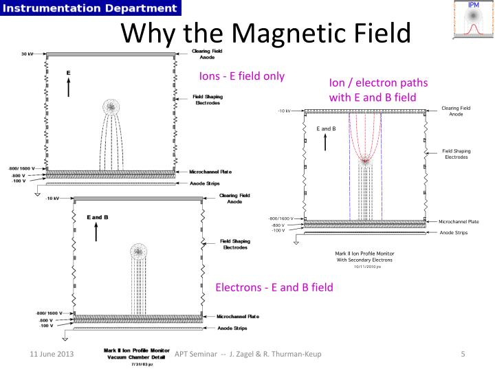 Why the Magnetic Field