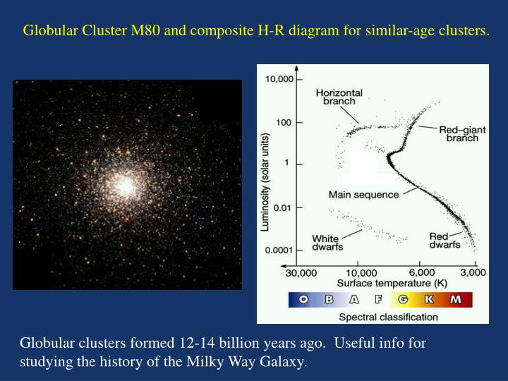 Globular Cluster M80 and composite H-R diagram for similar-age clusters.