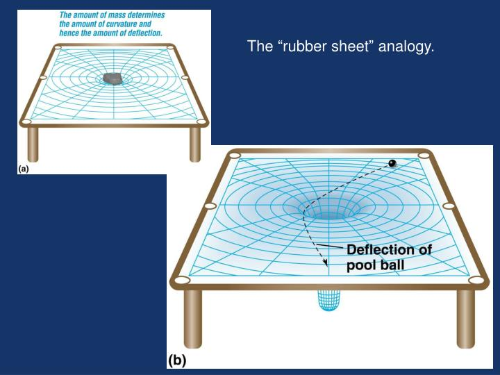 "The ""rubber sheet"" analogy."