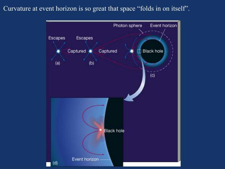 "Curvature at event horizon is so great that space ""folds in on itself""."
