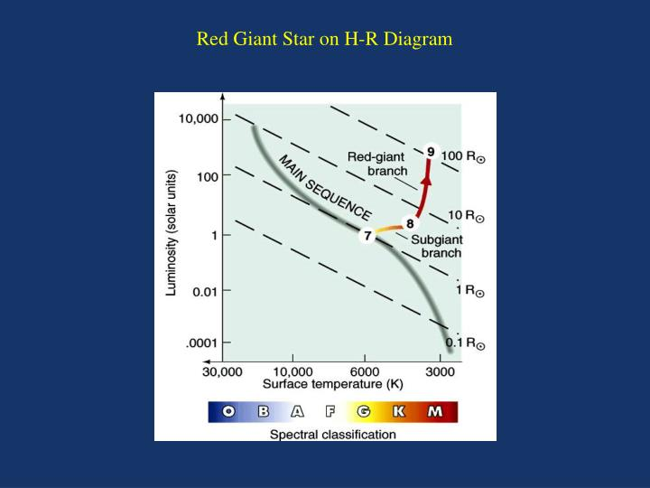 Red Giant Star on H-R Diagram