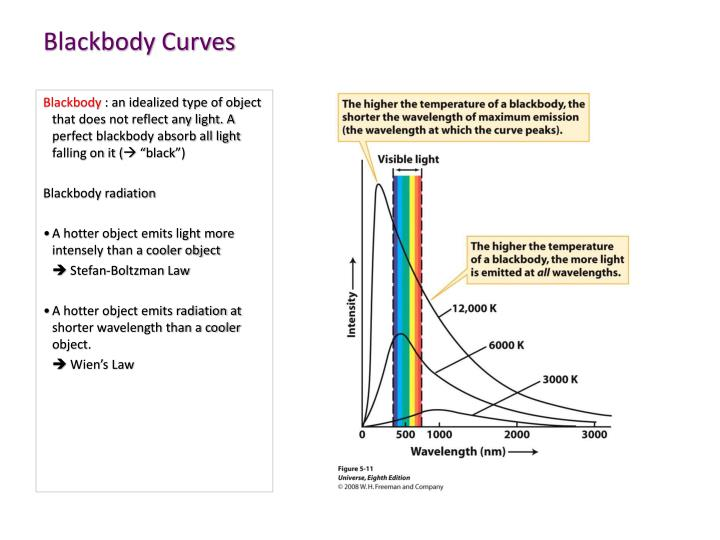Blackbody Curves