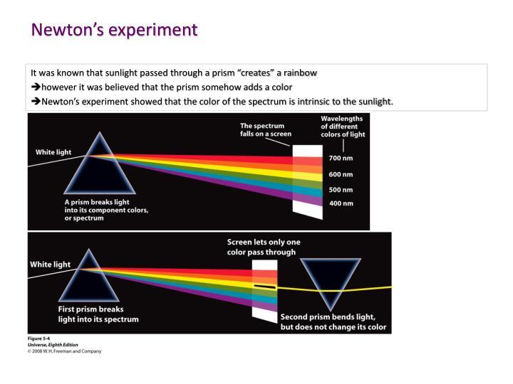 Newton's experiment