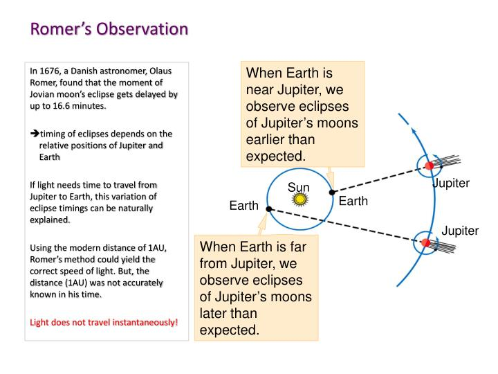 When Earth is near Jupiter, we observe eclipses of Jupiter's moons earlier than expected.