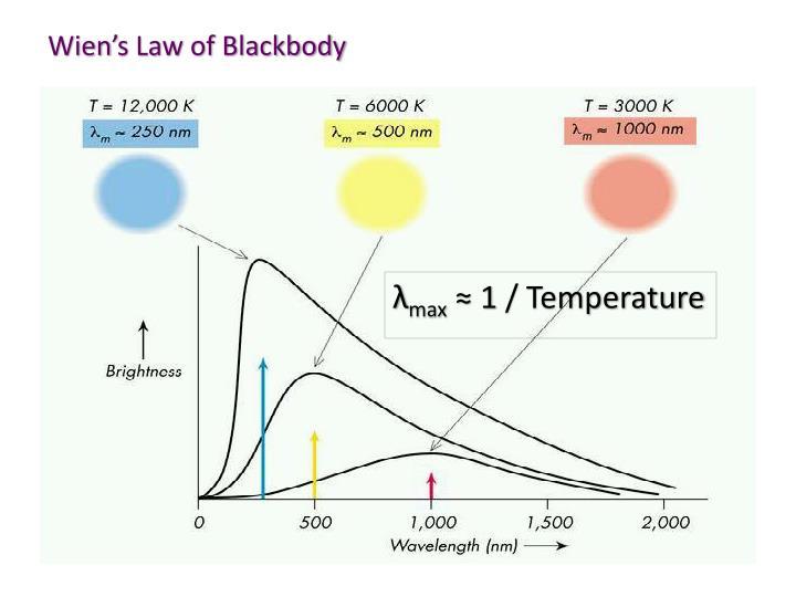 Wien's Law of Blackbody