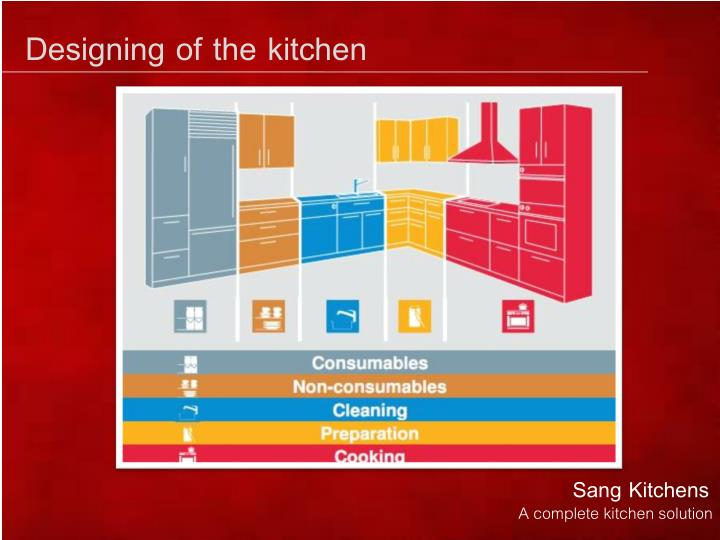 Designing of the kitchen