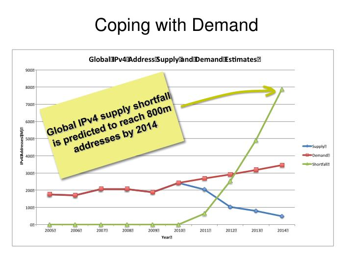 Coping with Demand