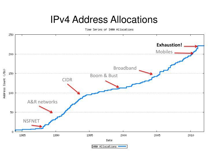 IPv4 Address Allocations