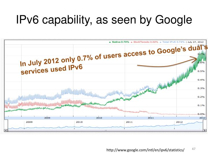 IPv6 capability, as seen by Google