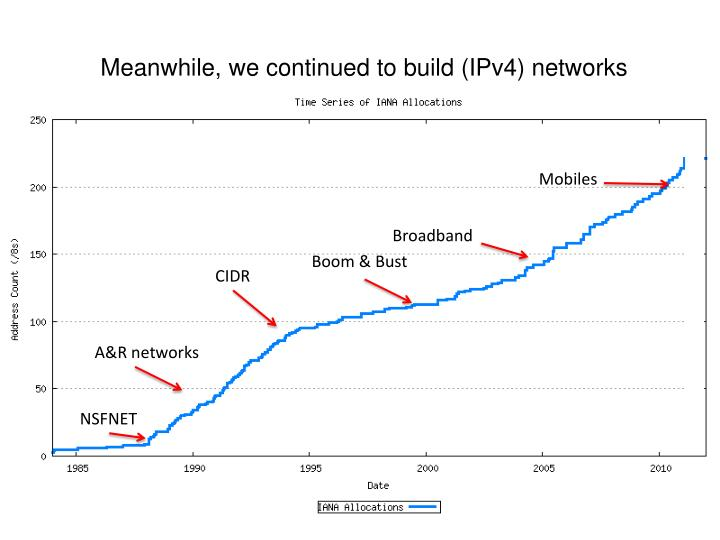 Meanwhile, we continued to build (IPv4) networks