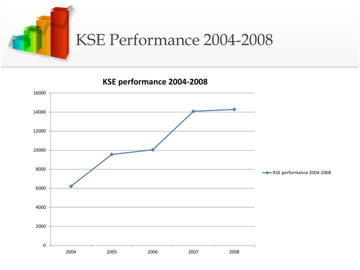 KSE Performance 2004-2008