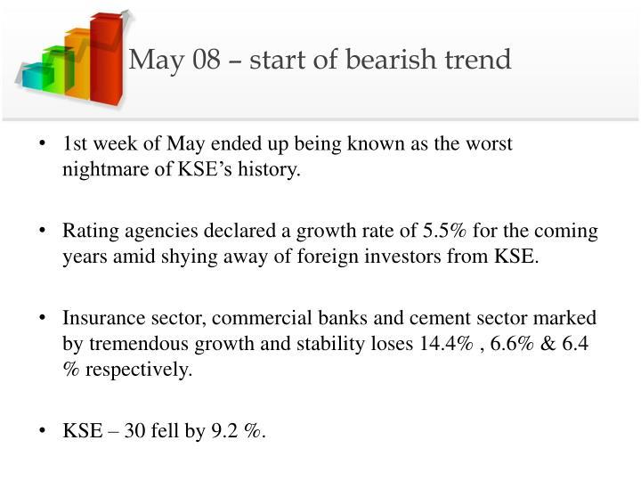 May 08 – start of bearish trend