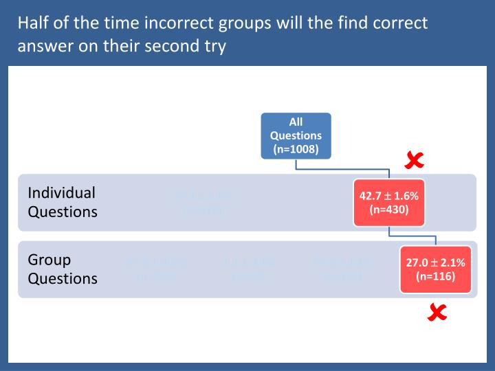 Half of the time incorrect groups will the find correct answer on their second
