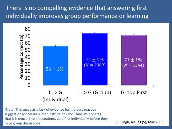 There is no compelling evidence that answering first individually improves group performance or learning
