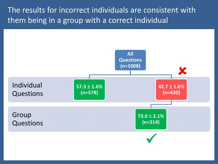 The results for incorrect individuals are consistent with them being in a group with a correct individual