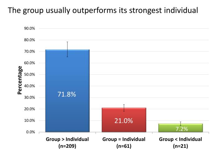 The group usually outperforms its strongest individual