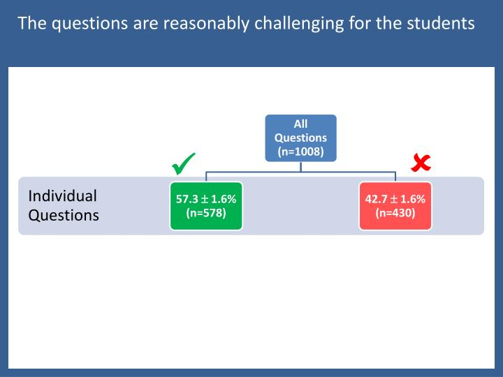 The questions are reasonably challenging for the students