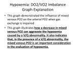 hypoxemia do2 vo2 imbalance graph explanation