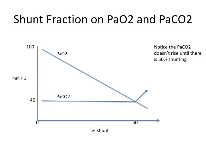 Shunt Fraction on PaO2 and PaCO2