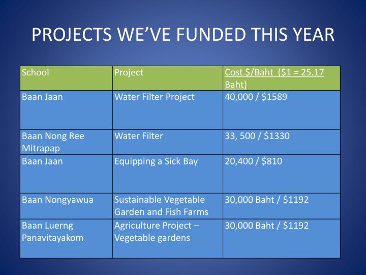 PROJECTS WE'VE FUNDED THIS YEAR