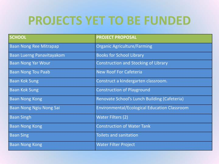 PROJECTS YET TO BE FUNDED