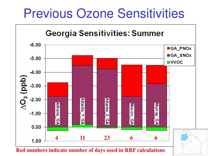 Previous Ozone Sensitivities