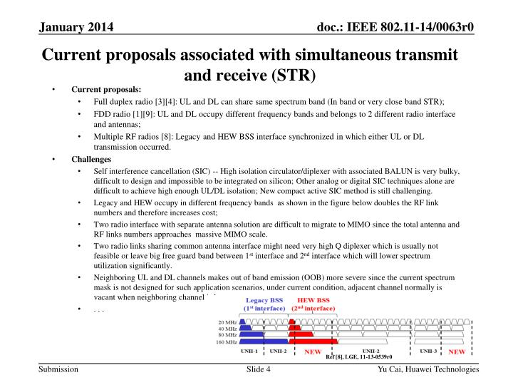 Current proposals associated with simultaneous transmit and receive (STR)