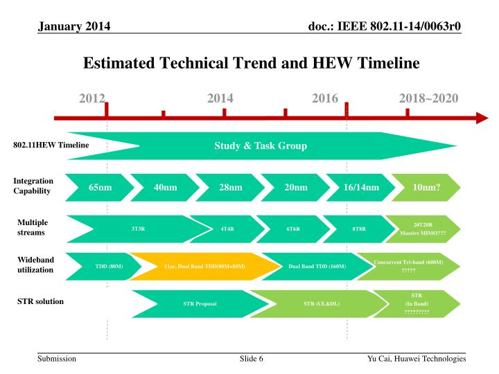 Estimated Technical Trend