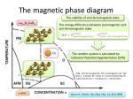the magnetic p hase diagram