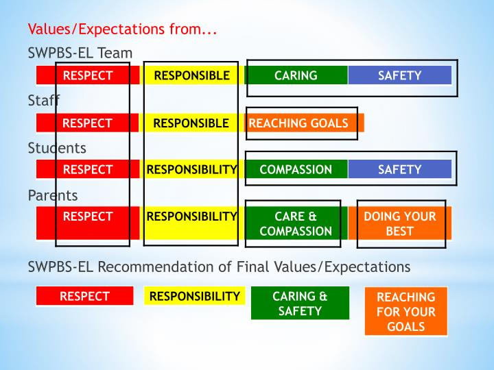 Values/Expectations from...