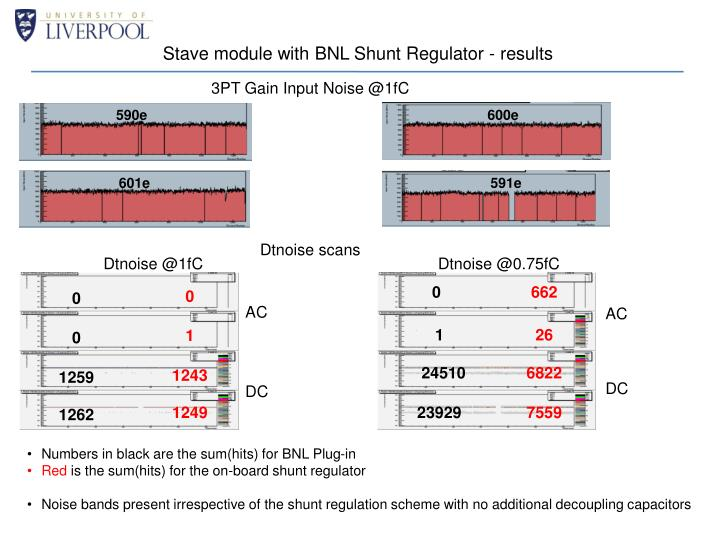 Stave module with BNL Shunt Regulator - results