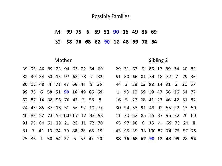 Possible Families