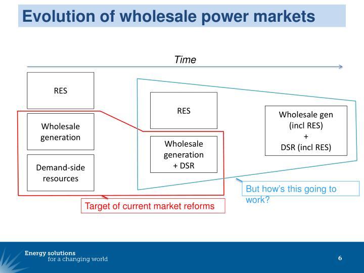 Evolution of wholesale power markets