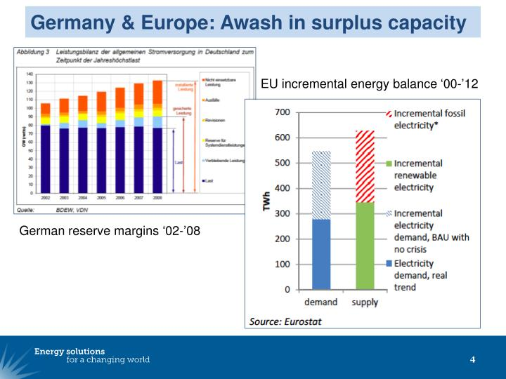 Germany & Europe: Awash in surplus capacity