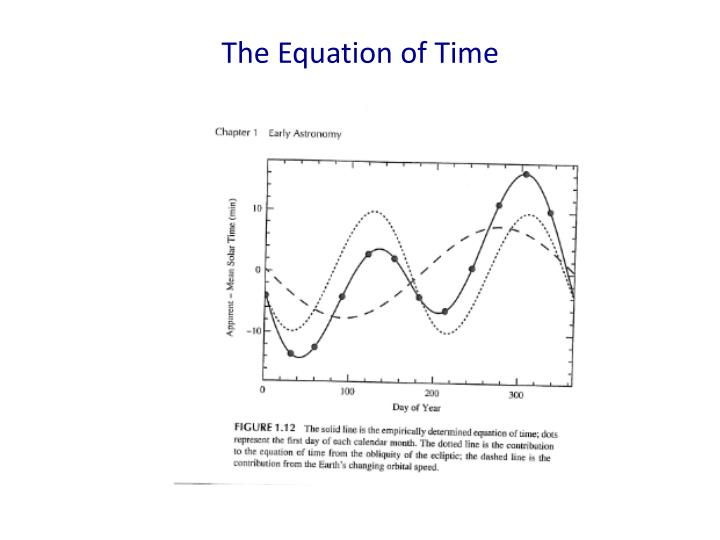 The Equation of Time
