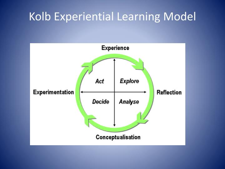 Kolb Experiential Learning Model