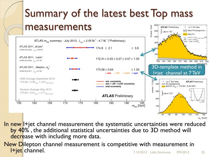 Summary of the latest best Top mass measurements