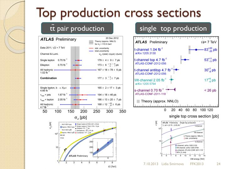 Top production cross sections