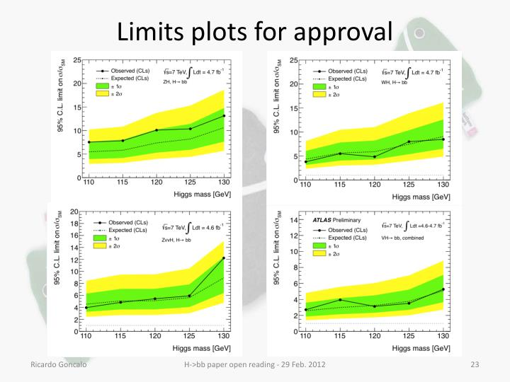 Limits plots for approval